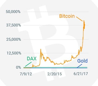 bitcoin-campaign-chart-mobile@2x.png